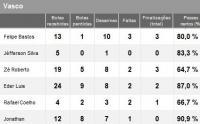 Estatísticas de Vasco 1x1 Avaí