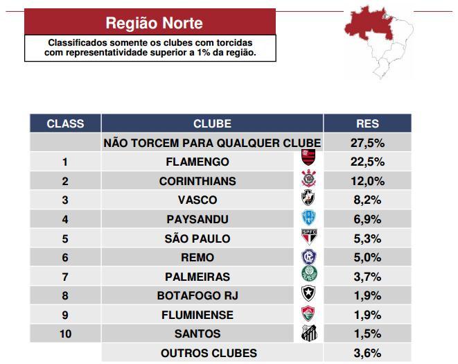 Vasco tem a 3ª maior torcida da Região Norte de134cc25f3b4