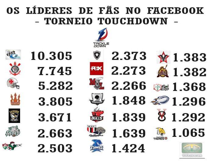 991f8dc1babe4 Futebol Americano  Vasco Patriotas é o 3º time brasileiro mais ...