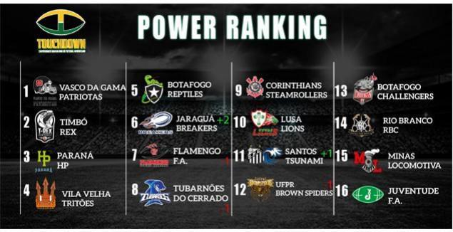 38f9a6231c684 Futebol Americano  Vasco lidera o power ranking do Torneio Touchdown -  NETVASCO