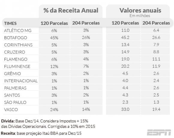 Vasco precisa reservar entre 14% e 24% de seu orçamento para quitar ... 6876679482d77