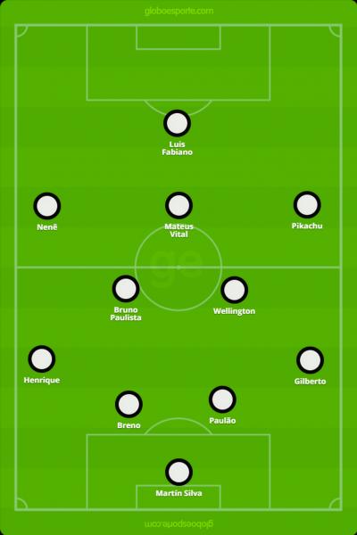 Uma das alternativas de formação do time para enfrentar o Flamengo