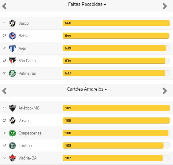 4b4a938d49 Vasco foi o time que mais recebeu faltas e cartões amarelos no ...