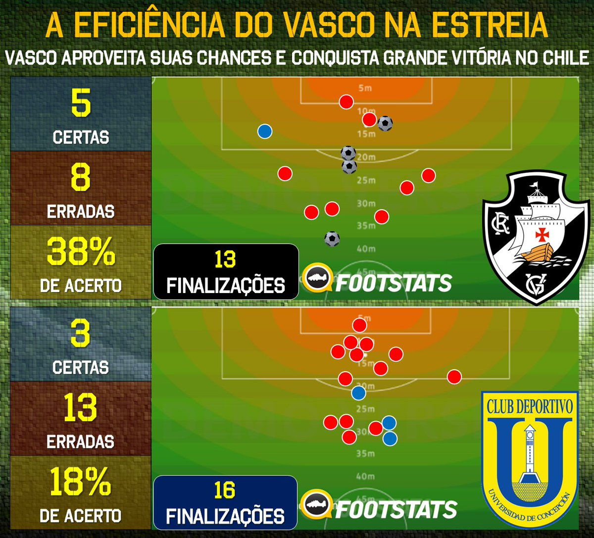 4bc9d2f8ce4ce Números mostram eficiência do Vasco no jogo contra o Universidad de ...