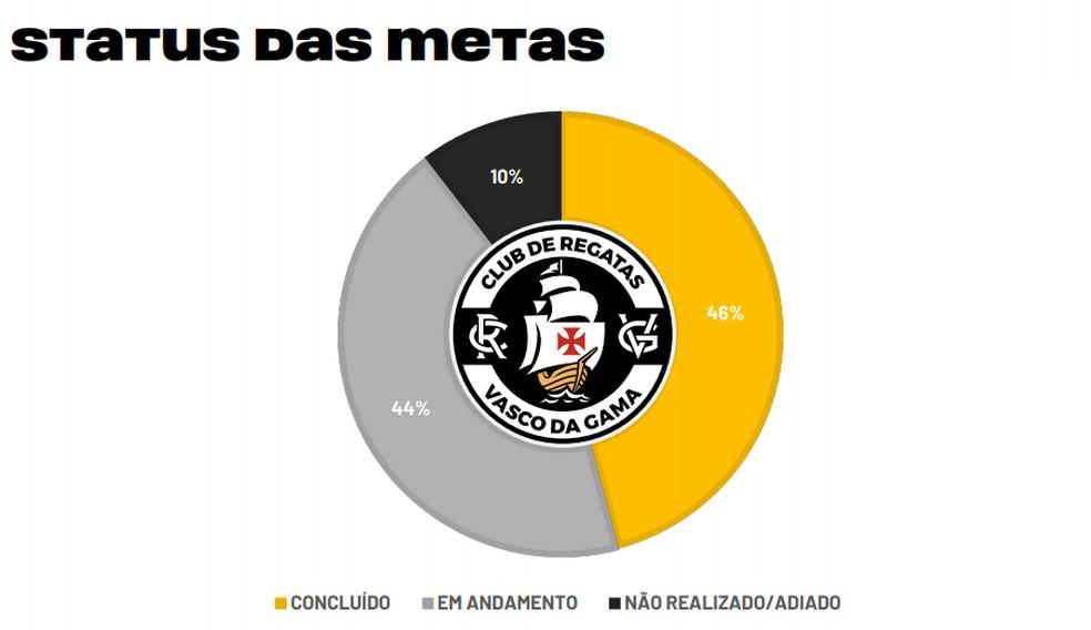 Status das metas do Plano de 100 dias do Vasco