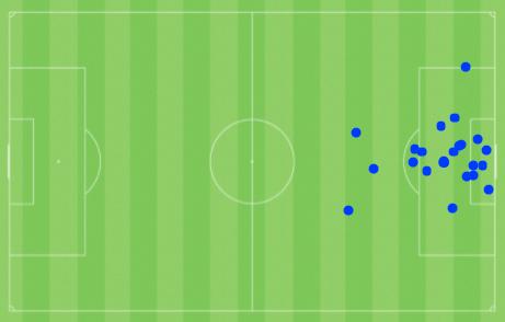 Mapa dos gols marcados pelo Vasco