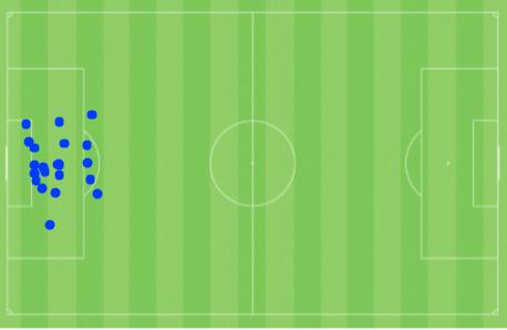 Mapa dos gols sofridos pelo Vasco