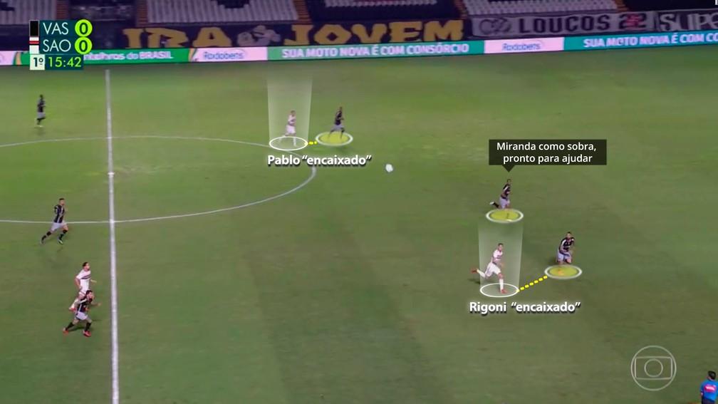 Defesa do Vasco anulou Rigoni e Pablo com Miranda jogando como sobra