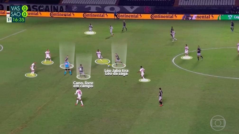Vasco explora a zaga do São Paulo e Cano sai na cara do gol mais uma vez